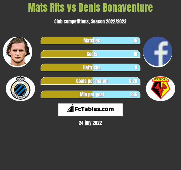 Mats Rits infographic statistics for Club Bruges