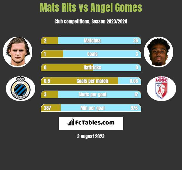 Mats Rits vs Angel Gomes infographic