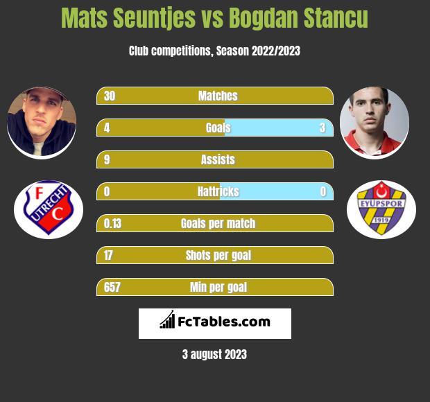 Mats Seuntjes vs Bogdan Stancu infographic