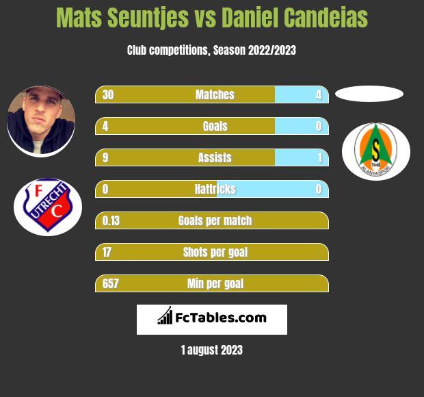 Mats Seuntjes vs Daniel Candeias infographic