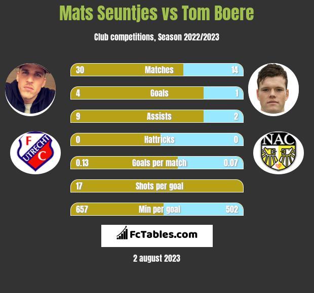 Mats Seuntjes vs Tom Boere h2h player stats