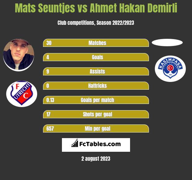 Mats Seuntjes vs Ahmet Hakan Demirli infographic