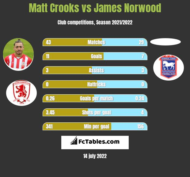 Matt Crooks vs James Norwood infographic