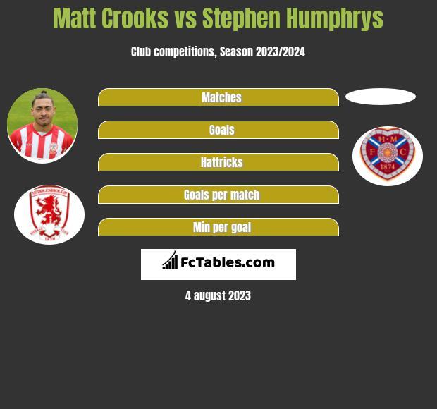Matt Crooks vs Stephen Humphrys infographic