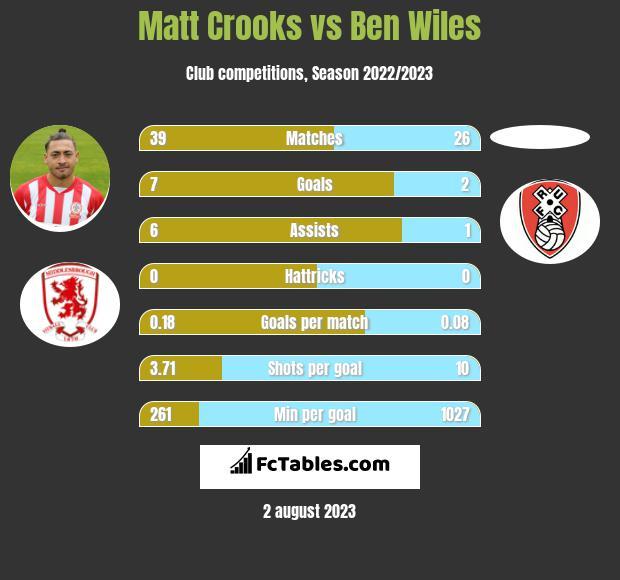 Matt Crooks vs Ben Wiles infographic