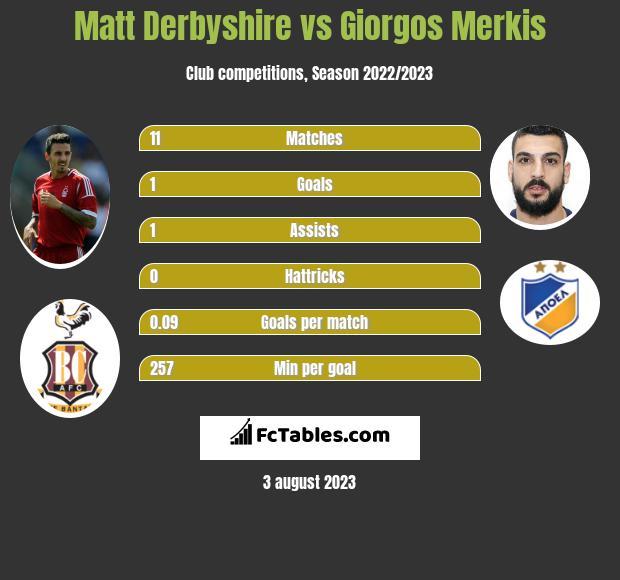 Matt Derbyshire vs Giorgos Merkis h2h player stats