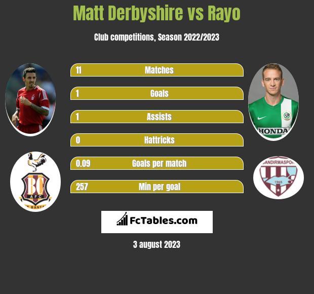 Matt Derbyshire vs Rayo h2h player stats