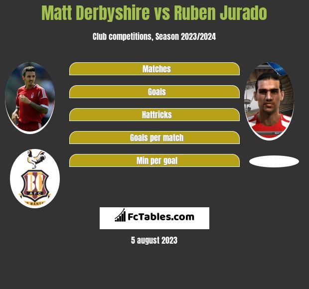 Matt Derbyshire vs Ruben Jurado h2h player stats