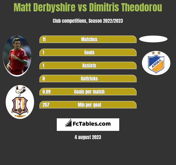 Matt Derbyshire vs Dimitris Theodorou h2h player stats