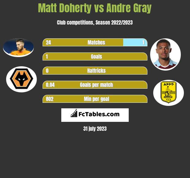 Matt Doherty vs Andre Gray infographic