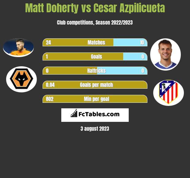 Matt Doherty vs Cesar Azpilicueta infographic