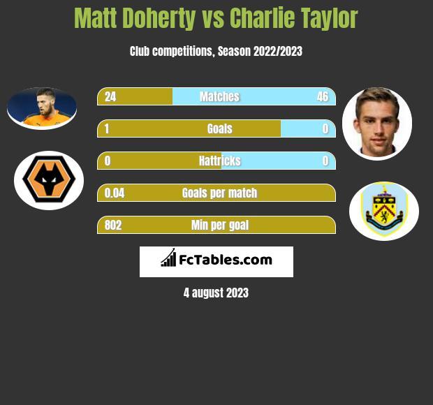 Matt Doherty vs Charlie Taylor infographic