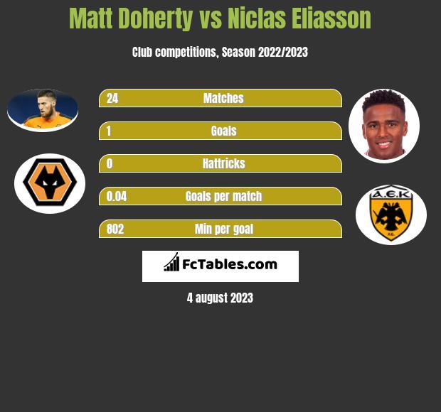 Matt Doherty vs Niclas Eliasson infographic
