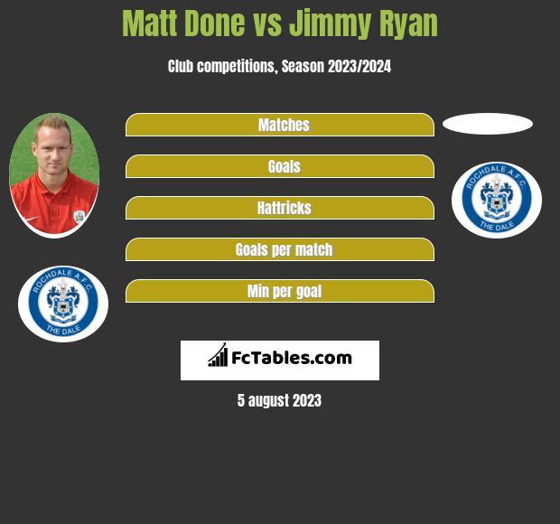 Matt Done vs Jimmy Ryan infographic