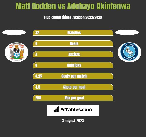 Matt Godden vs Adebayo Akinfenwa h2h player stats