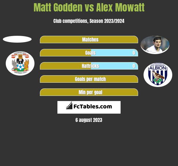 Matt Godden vs Alex Mowatt h2h player stats