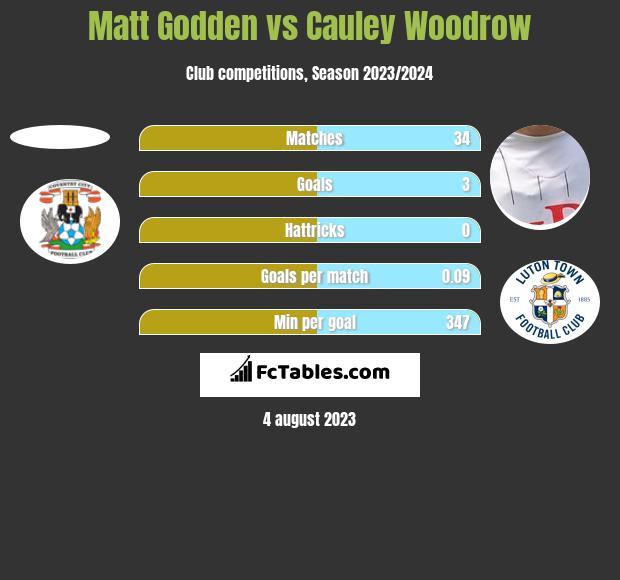 Matt Godden vs Cauley Woodrow h2h player stats