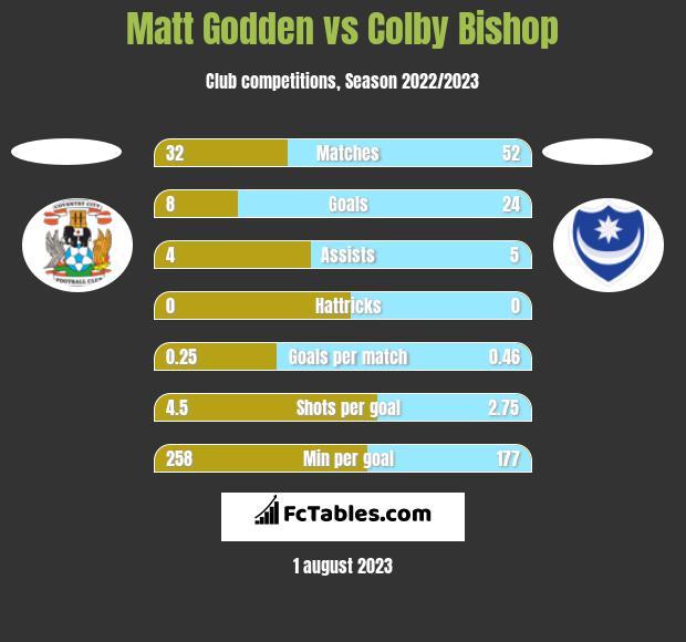 Matt Godden vs Colby Bishop h2h player stats
