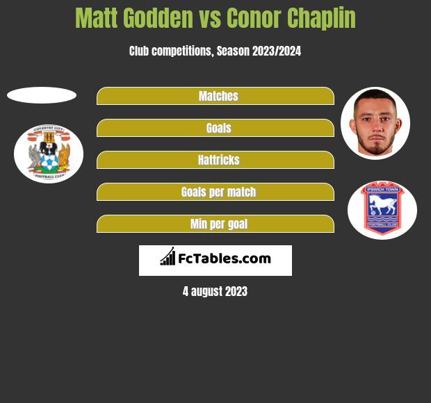 Matt Godden vs Conor Chaplin h2h player stats