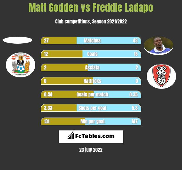 Matt Godden vs Freddie Ladapo h2h player stats