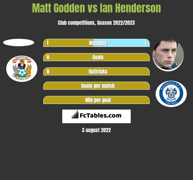 Matt Godden vs Ian Henderson h2h player stats