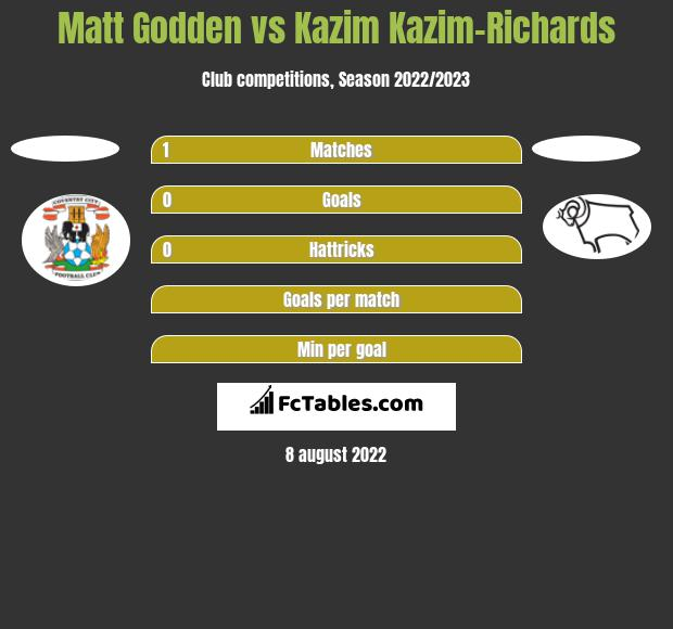Matt Godden vs Kazim Kazim-Richards h2h player stats