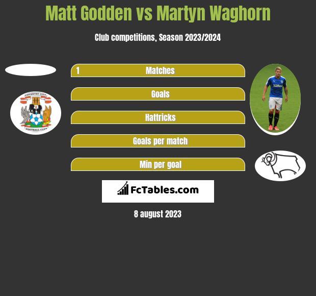Matt Godden vs Martyn Waghorn h2h player stats