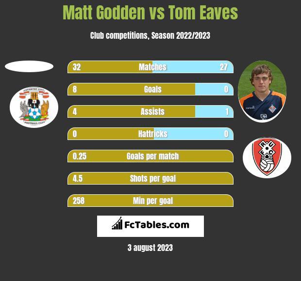 Matt Godden vs Tom Eaves h2h player stats