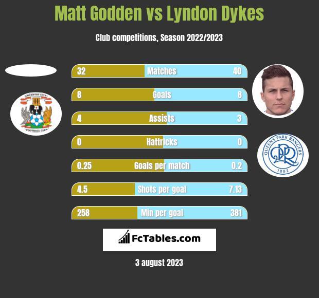 Matt Godden vs Lyndon Dykes h2h player stats