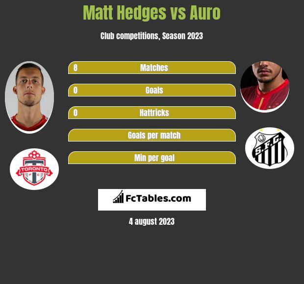 Matt Hedges vs Auro infographic