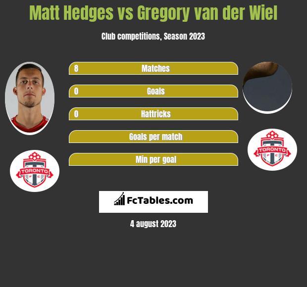 Matt Hedges vs Gregory van der Wiel infographic