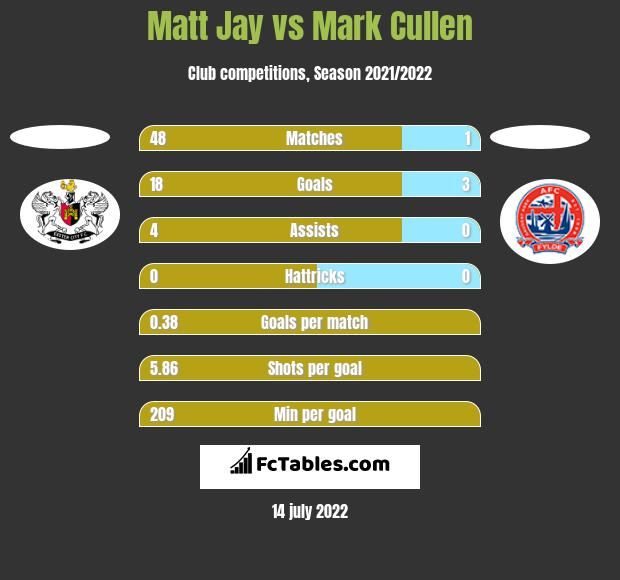 Matt Jay vs Mark Cullen h2h player stats