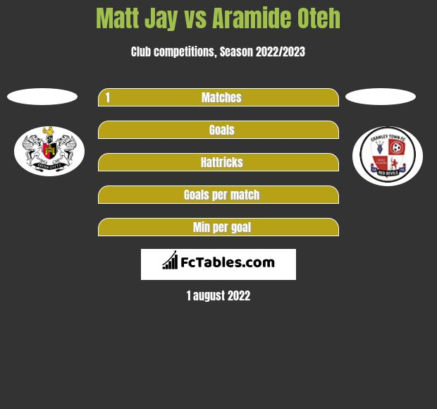 Matt Jay vs Aramide Oteh h2h player stats