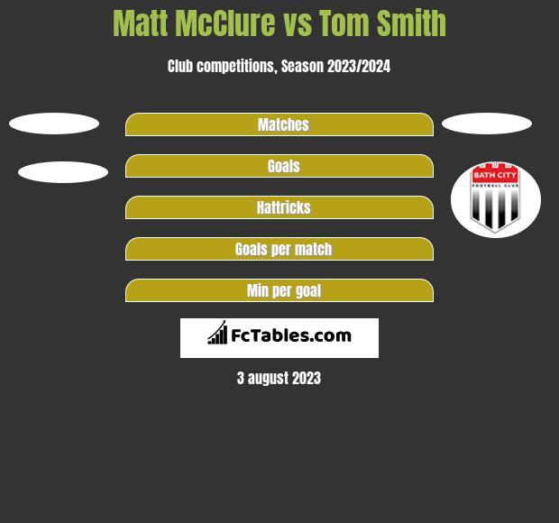 Matt McClure vs Tom Smith h2h player stats