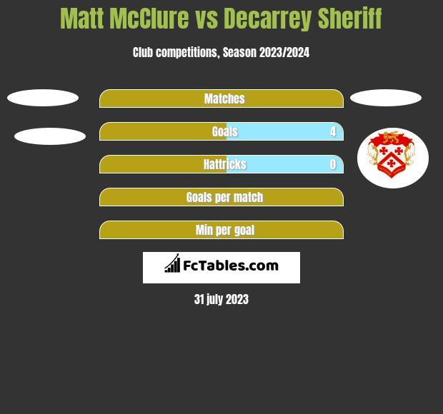 Matt McClure vs Decarrey Sheriff h2h player stats