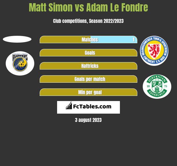 Matt Simon vs Adam Le Fondre h2h player stats