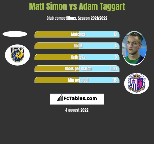 Matt Simon vs Adam Taggart h2h player stats