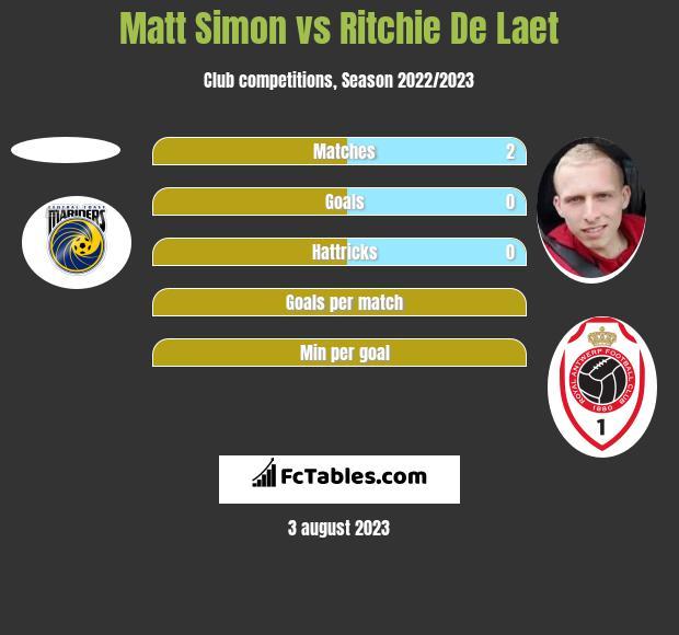 Matt Simon vs Ritchie De Laet h2h player stats