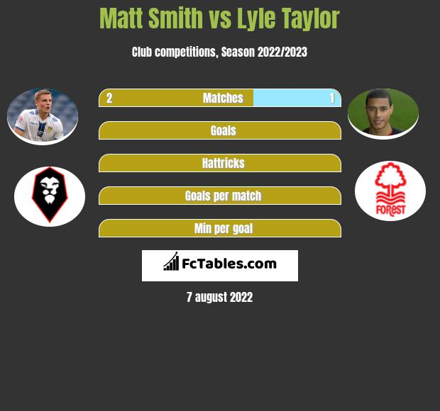 Matt Smith vs Lyle Taylor h2h player stats