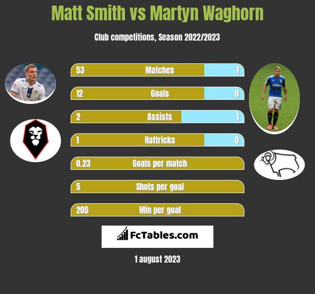 Matt Smith vs Martyn Waghorn infographic