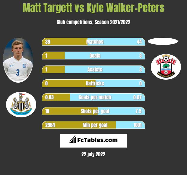 Matt Targett vs Kyle Walker-Peters infographic