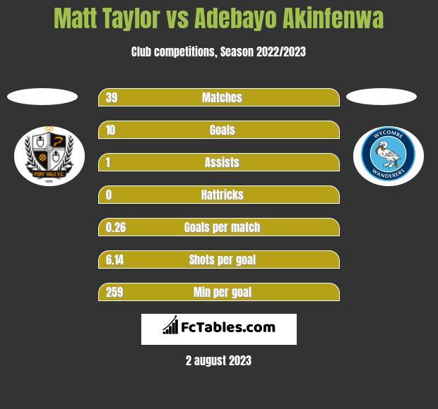 Matt Taylor vs Adebayo Akinfenwa h2h player stats
