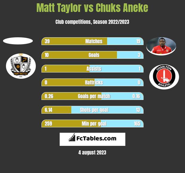 Matt Taylor vs Chuks Aneke h2h player stats