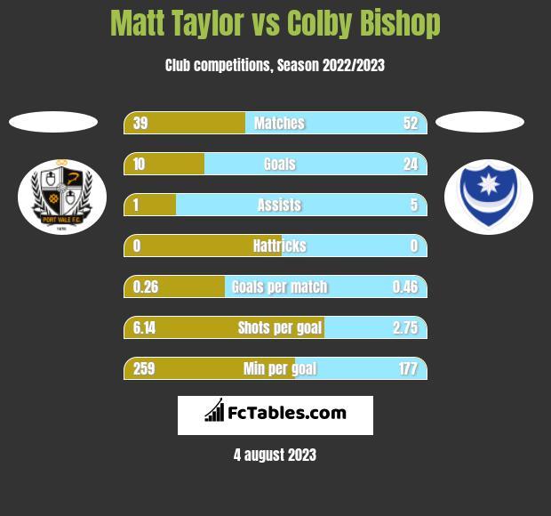 Matt Taylor vs Colby Bishop h2h player stats