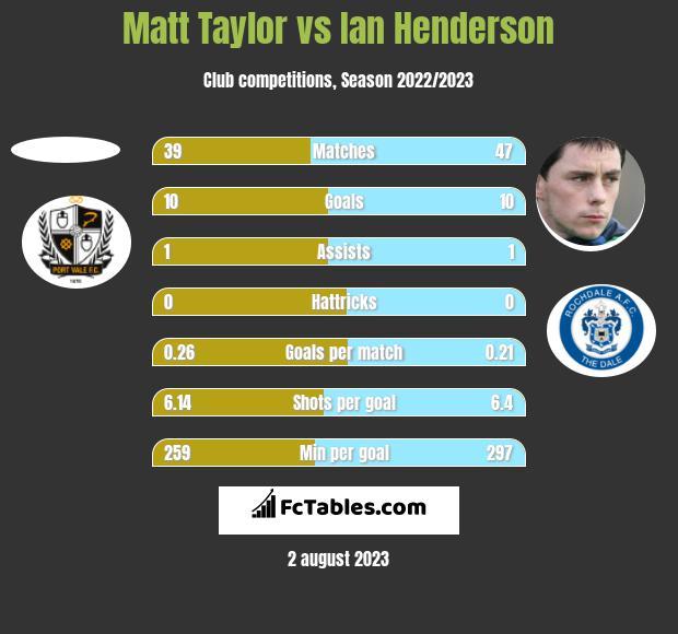 Matt Taylor vs Ian Henderson h2h player stats