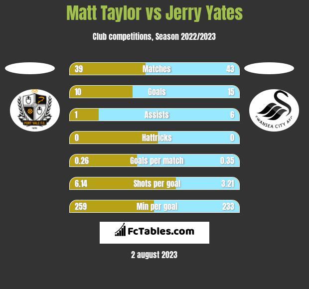 Matt Taylor vs Jerry Yates h2h player stats