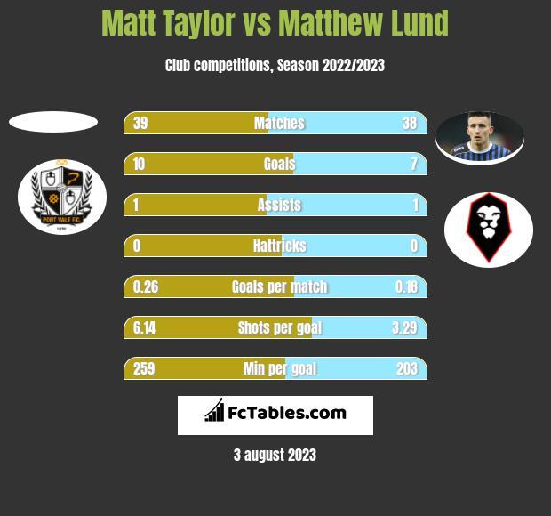 Matt Taylor vs Matthew Lund h2h player stats
