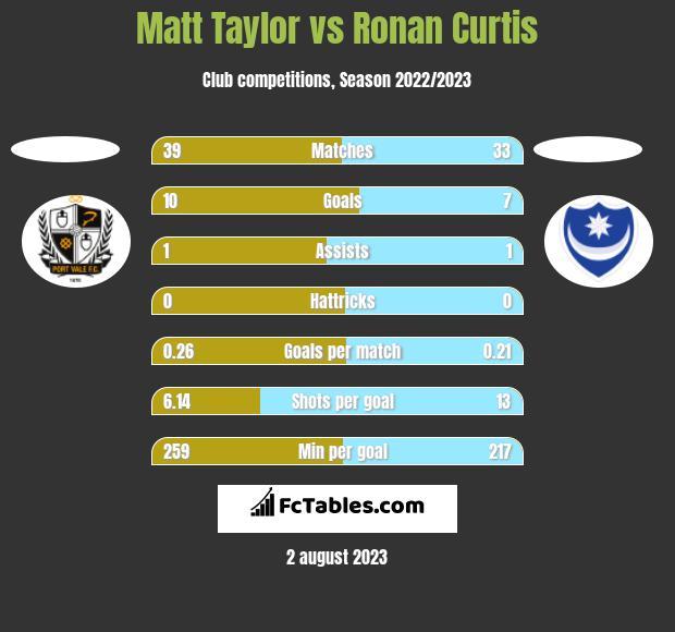 Matt Taylor vs Ronan Curtis h2h player stats