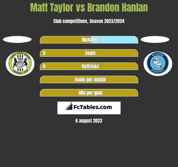 Matt Taylor vs Brandon Hanlan h2h player stats