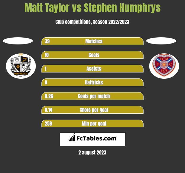 Matt Taylor vs Stephen Humphrys h2h player stats